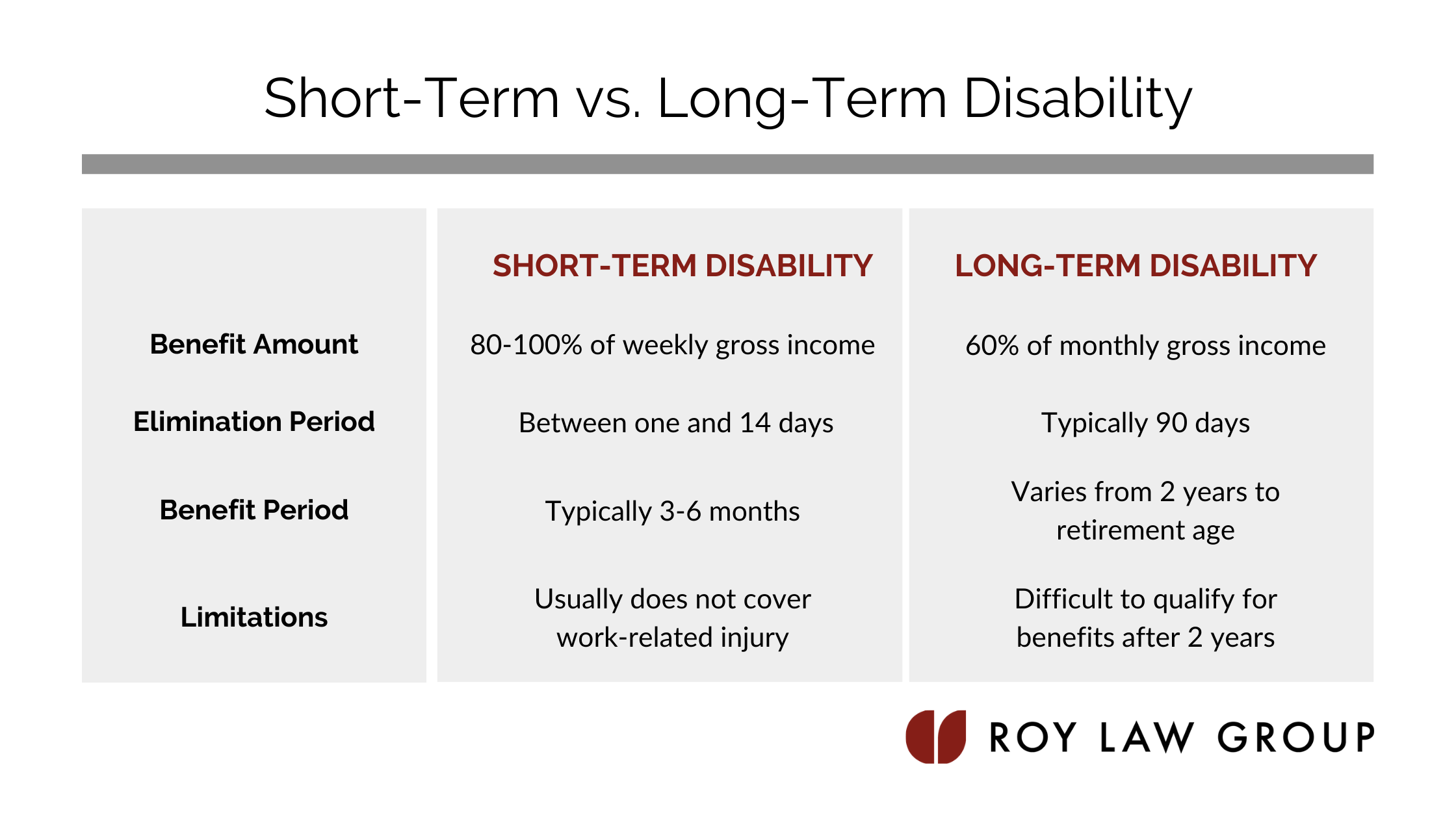short term disability vs long term disability